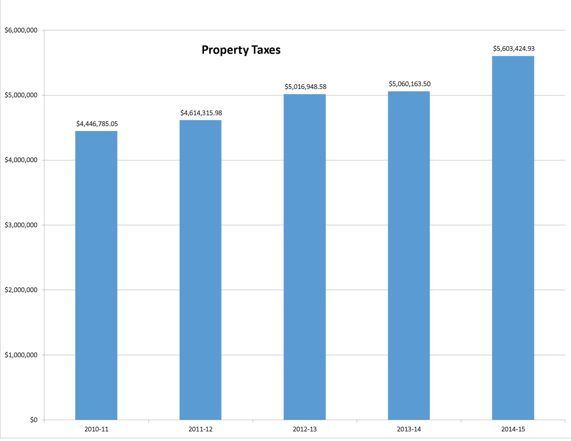 2015-property-tax-chart